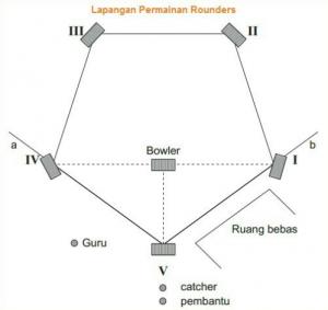 bentuk lapangan permainan rounders