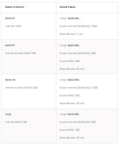 Paketan Internet Telkomsel Bulanan